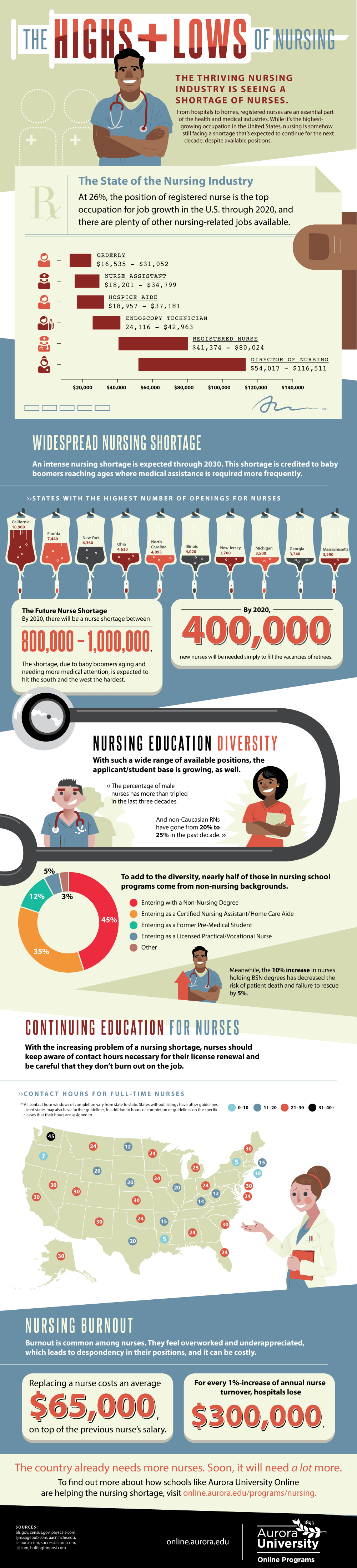 The Highs and Lows of Nursing – Infographic