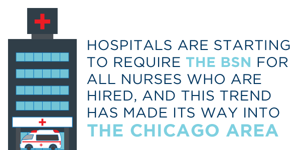 Highlighted text - Hospitals are starting to require the BSN for all nurses who are hired, and this trend has made its way into the Chicago area.