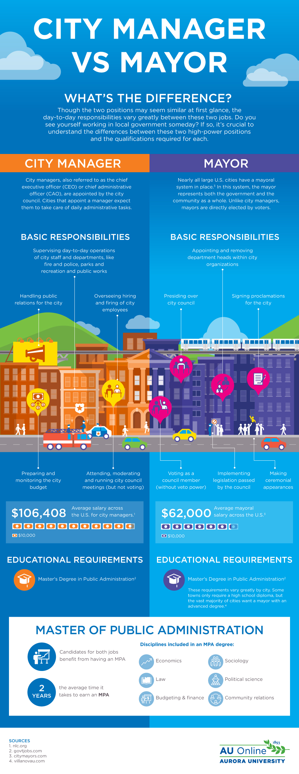 City Manager vs Mayor - AU Online Infographic