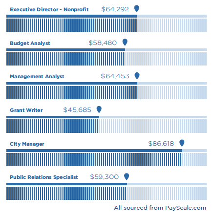 Compensation comparison chart for MPA careers: Executive Director of a nonprofit, $64,292; Budget analyst $58,480; Management analyst, $64,453; Grant writer $45,685; City manager, $86,618; Public relations specialist, $59,300.