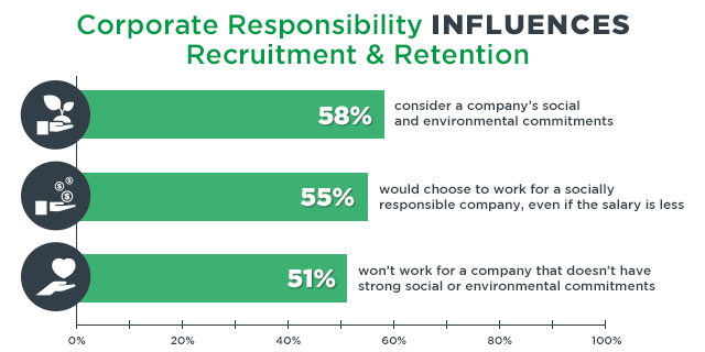 Bar Graph of Surveys Results Showing Greater Desirability to Work for Companies That Have Employee Volunteering Programs