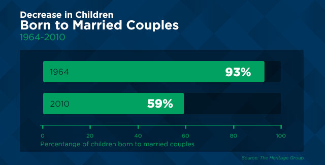 Bar graph illustrating the decrease in children born to married couples 1964-2010