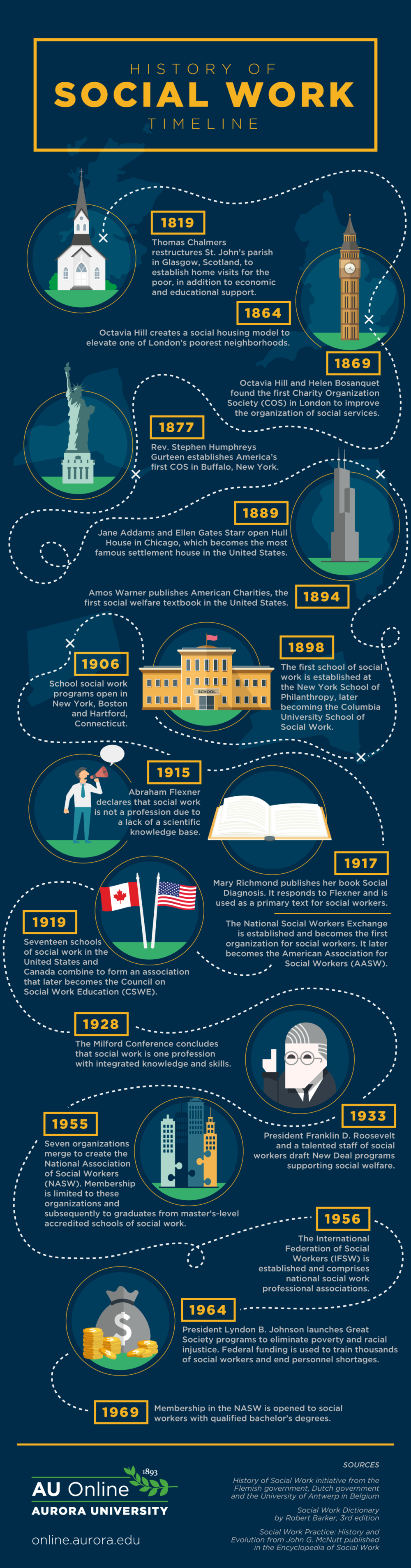 Infographic depicting key events from the modern history of social workers.