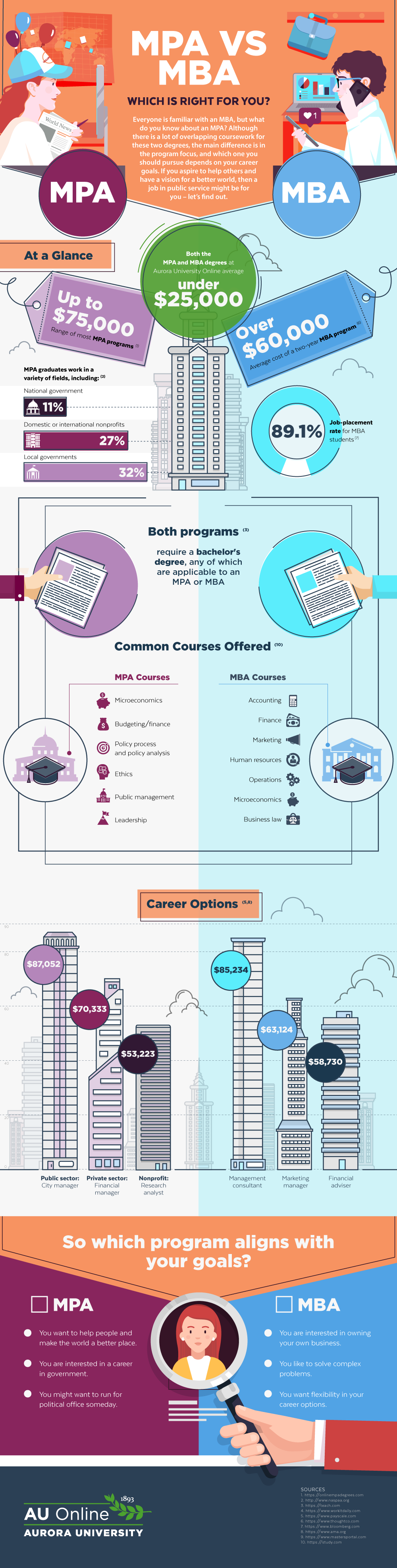 MPA vs MBA Infographic | AU Online