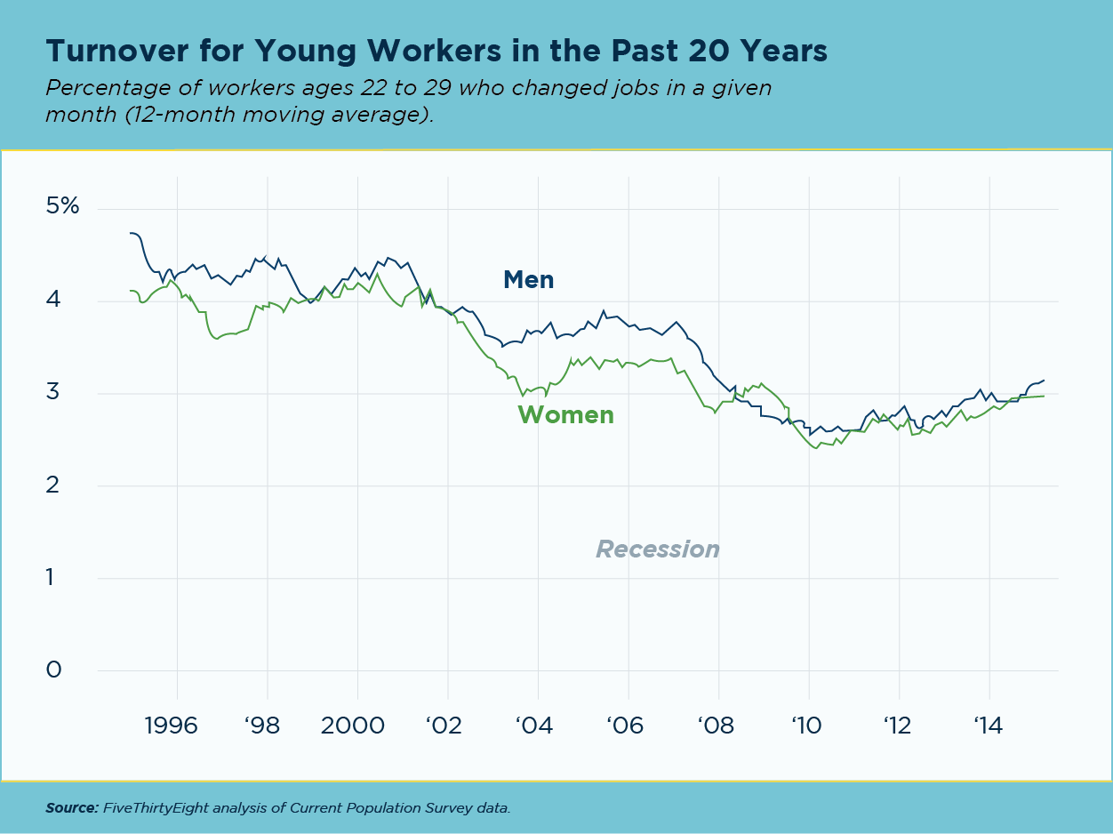 Line graph depicting turnover rates for young workers over the past 20 years.