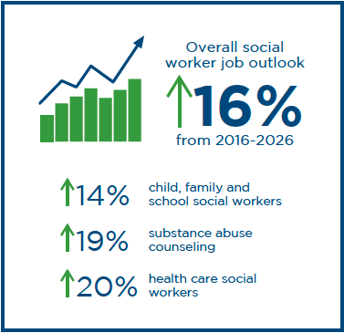 Social worker job outlook from 2016-2026 is 16%. For child, family and school social workers is 14%. For substance abuse counselors it's 19%. For health care social workers it is 20%.