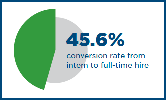 In 2017 the National Association of Colleges and Employers reported that the conversion rate from intern to full-time hire is 45.6 percent.