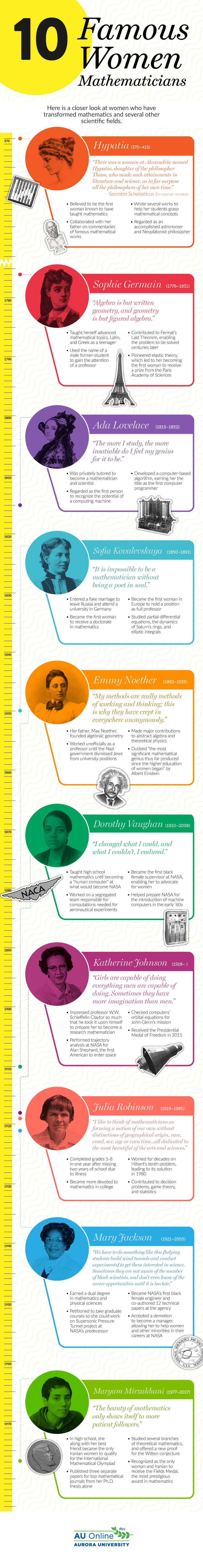 Illustrated infographic highlighting contributions to math and science from ten famous women mathematicians.